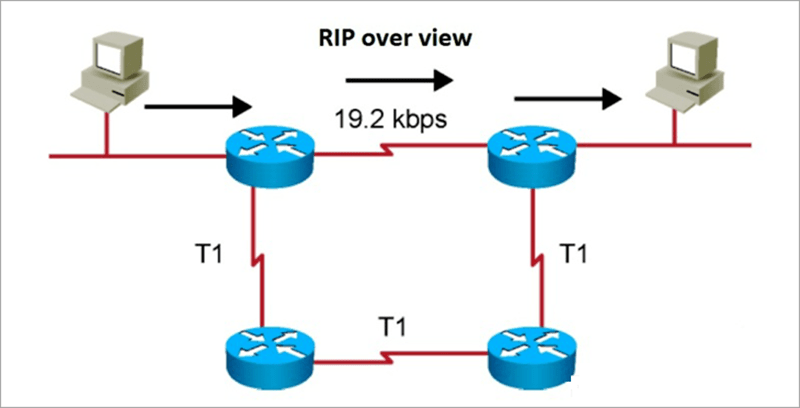 RIP (tiếng Anh: Routing Information Protocol)